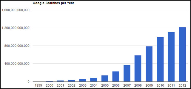 google-growth-graph
